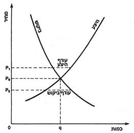 ecoomy_inner_graph